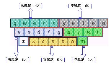 键盘分成五个区