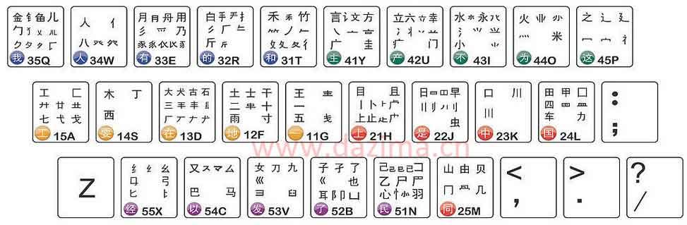 一级简码分布表